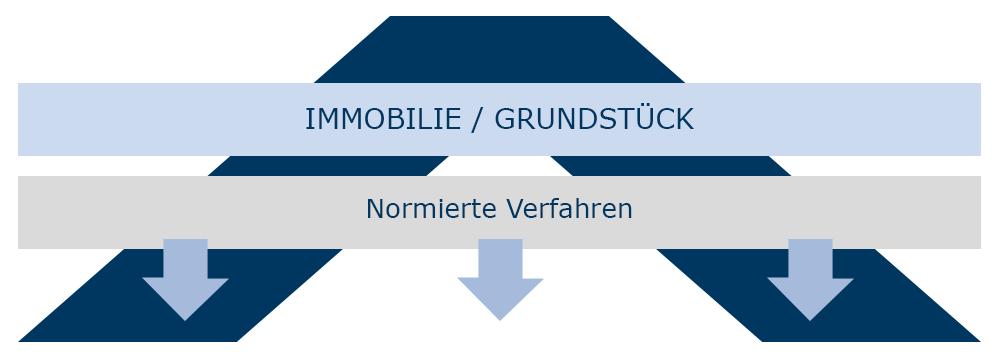Verfahren zur Immobilienbewertung Heidelberg Mannheim