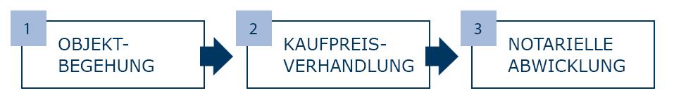 Immobilienkaufberatung Immobilienbewertung Heidelberg Mannheim
