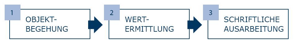 Immobilien Kurzgutachten - Immobilienbewertung Heidelberg Mannheim