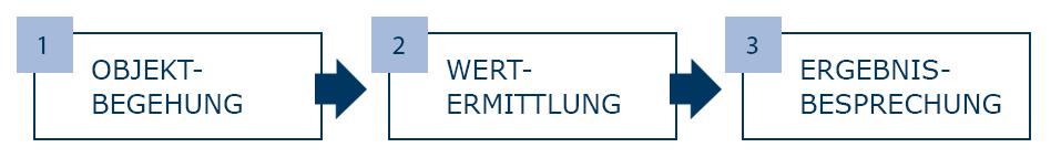 Immobilien Marktwerteinschätzung - Immobilienbewertung Heidelberg Mannheim