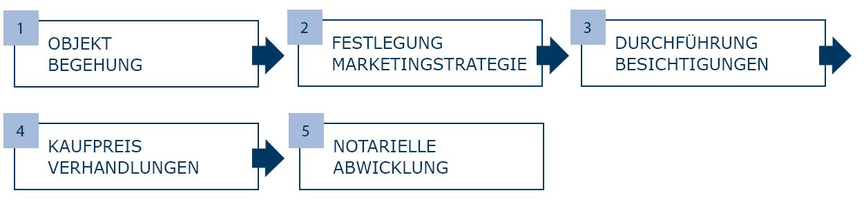 Verkauf Immobilienbewertung Heidelberg Mannheim
